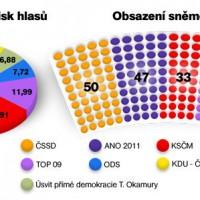 procentualni-zisk-hlasu-a-obsazeni-snemovny_rozhlas.cz