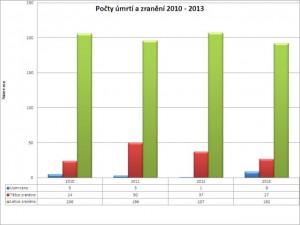 Počty úmrtí a zranění - porovnání 2010-2013